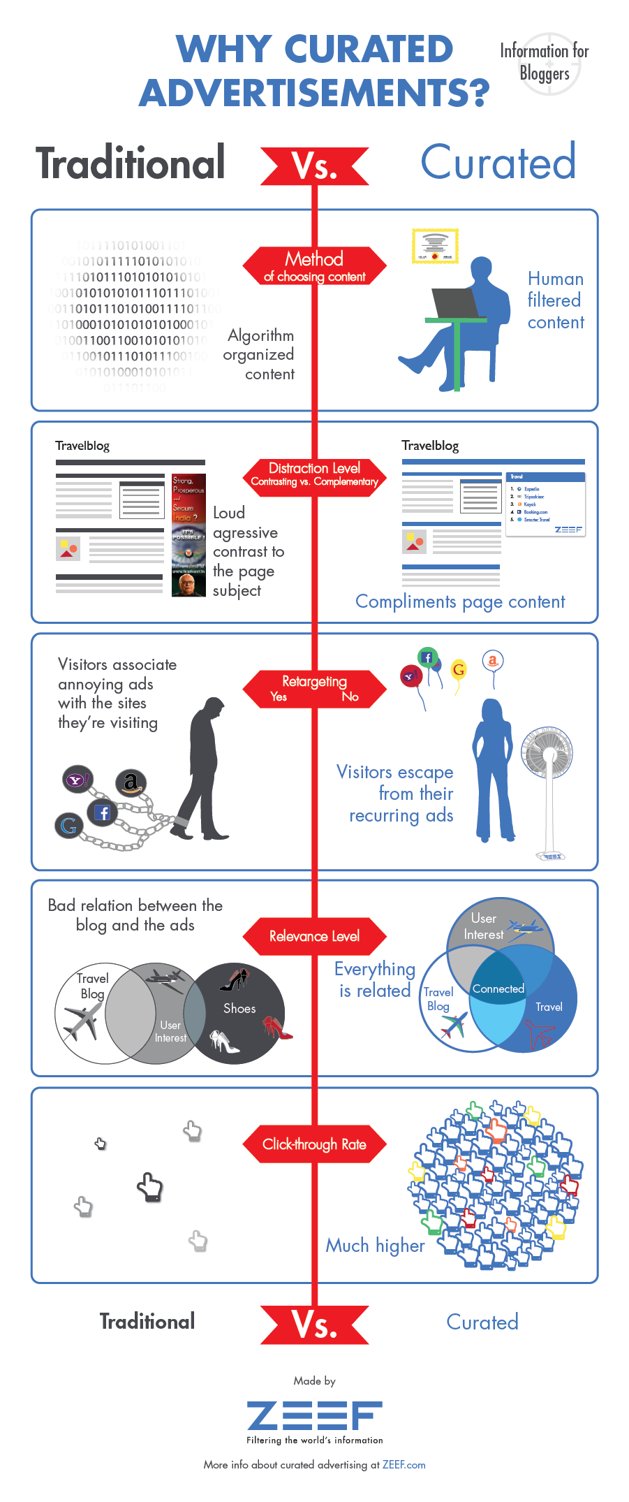 Infograph traditional vs curated